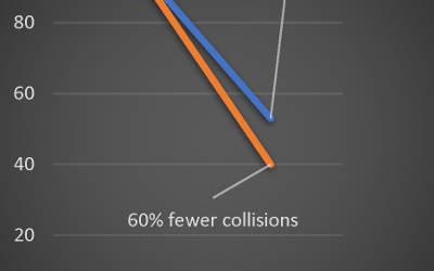 Traffic and Road casualties, May 2020