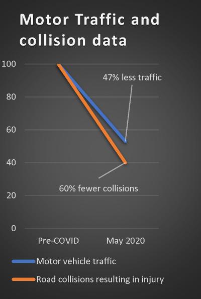 COVID traffic collisions
