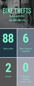 Bike thefts in Worcester